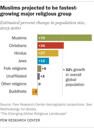 Muslim Convert Graph