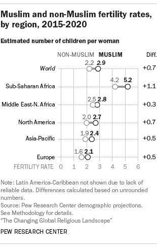 Muslim Fertilty Rate